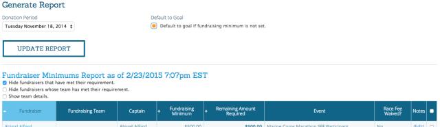 Fundraiser Report