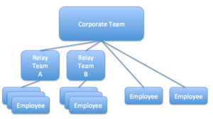 Corporate Team Coupons