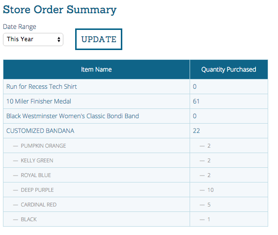 Store Purchases across races