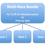 Multi-Race Bundles - Questions, Add-Ons and more Integration
