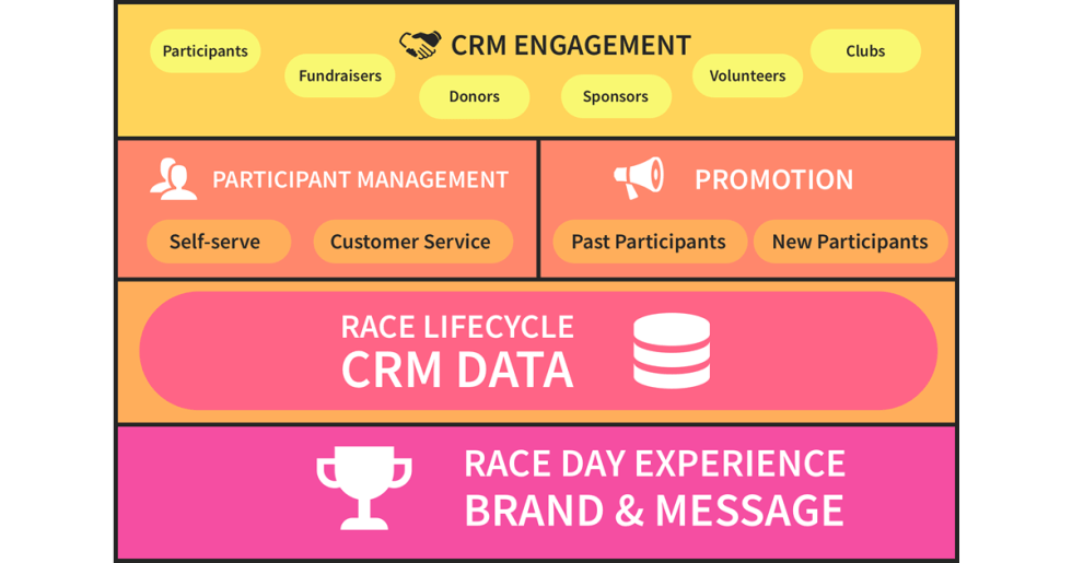 CRM High Level FBSize