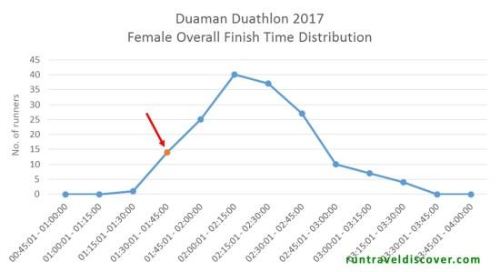 Duaman Duathlon 2017 - Women Finishers Rank