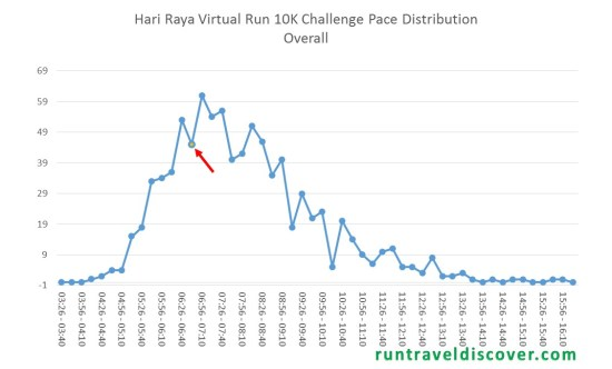 Hari Raya Virtual Run 2017 - Overall Result Analysis