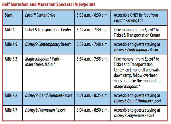 Marathon Weekend Spectator Spots