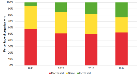 Changes to museum income, 2011–2014