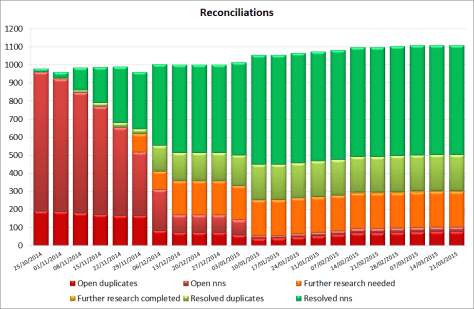 Graph of Collections People Stories weekly record reconciliation totals