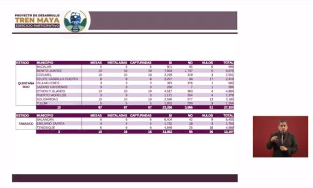 Resultados de la consulta ciudadana en Quintana Roo y Tabasco