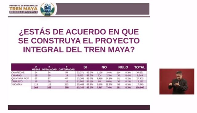 Resultados totales de la consulta ciudadana