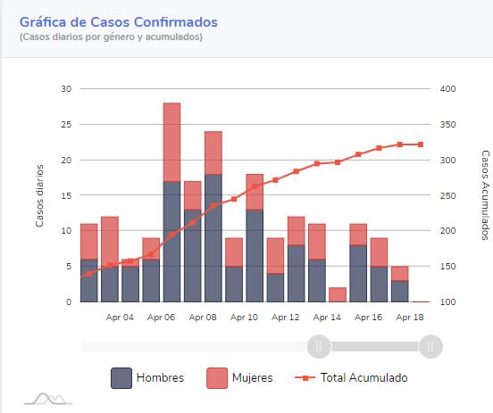 Gráfica de casos confirmados en Quintana Roo al 19 de abril (Conacyt)