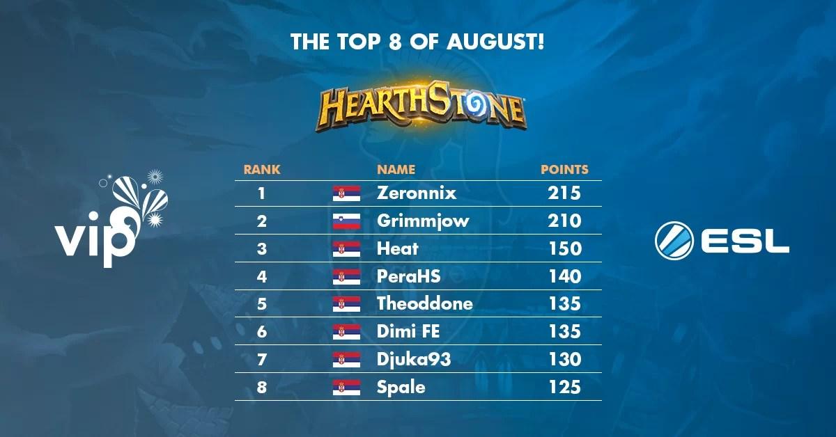 VAL Hearthstone: Počinje top 8 za avgust, pratite završnicu uživo!
