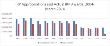 IRP Approp. and Actual Awards 2004-2014