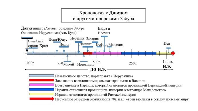 Годы жизни пророка Давуда (мир ему) относительно других пророков Забура на временной шкале
