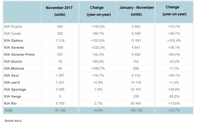 KIA Sales Figures Jan-Nov 2017