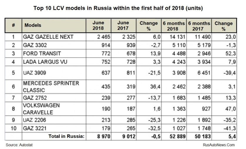 Top-10 LCV Models -JUNE-2018