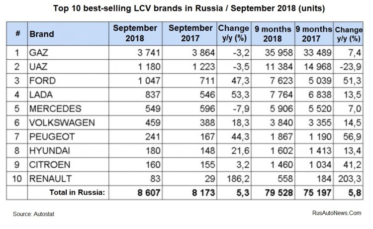 Top-10 LCV Brands - SEPTEMBER 2018