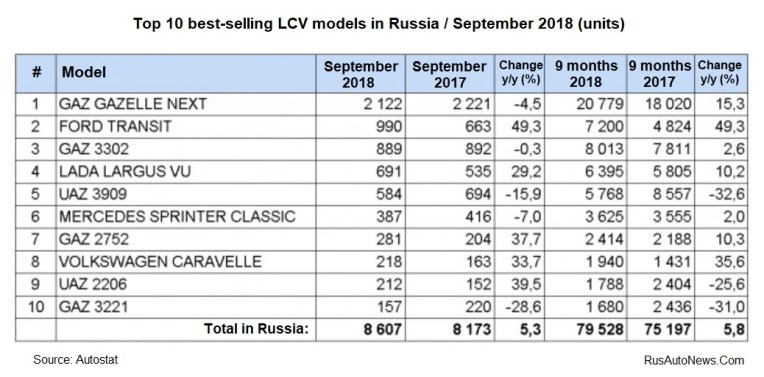 Top-10 LCV Models -SEPTEMBER 2018