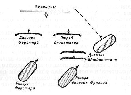 Боевой порядок войск Суворова в сражении на р. Требби в 1799 г.