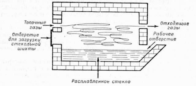 Ванная стекловаренная печь