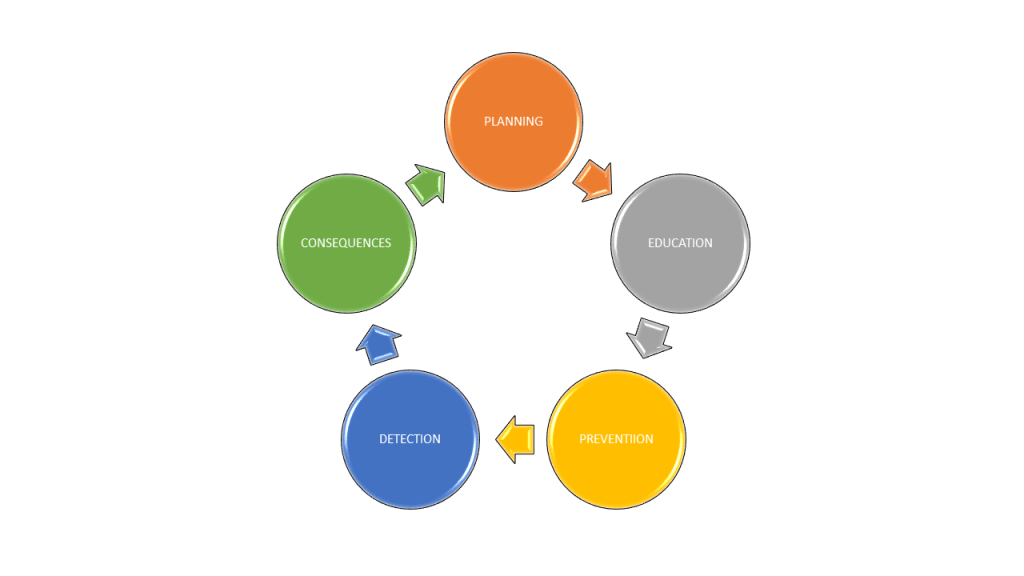 5 elements of effective crime prevention strategies cycle