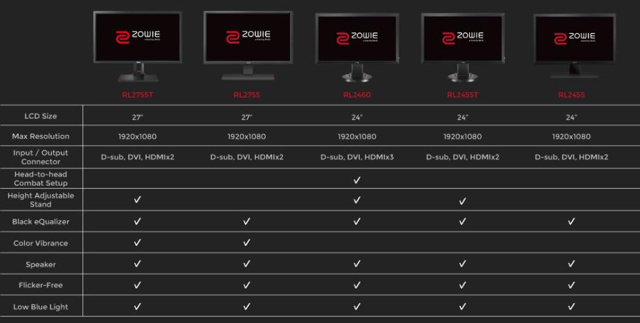 Zowie/Benq - RL-Serie - Vergleich