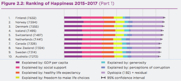 Happiness index