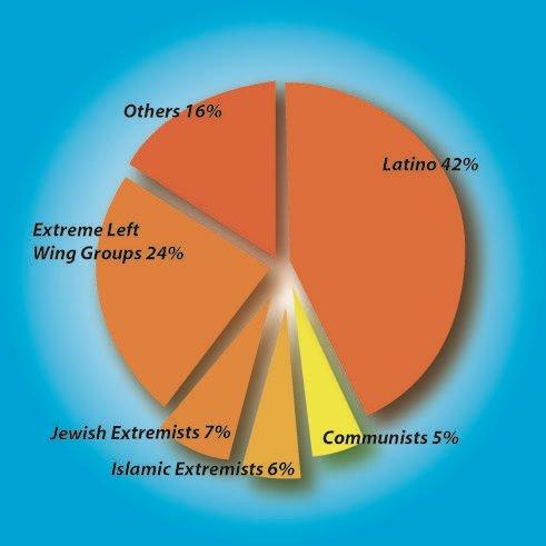 Терористични атаки в САЩ между 1980 и 2005, по данни на ФБР.