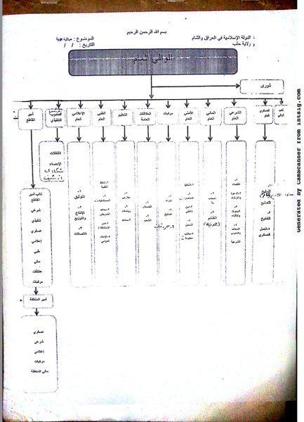Снимката изобразява възможната структура на управление на Ислямска държава според Хаджи Бакр.