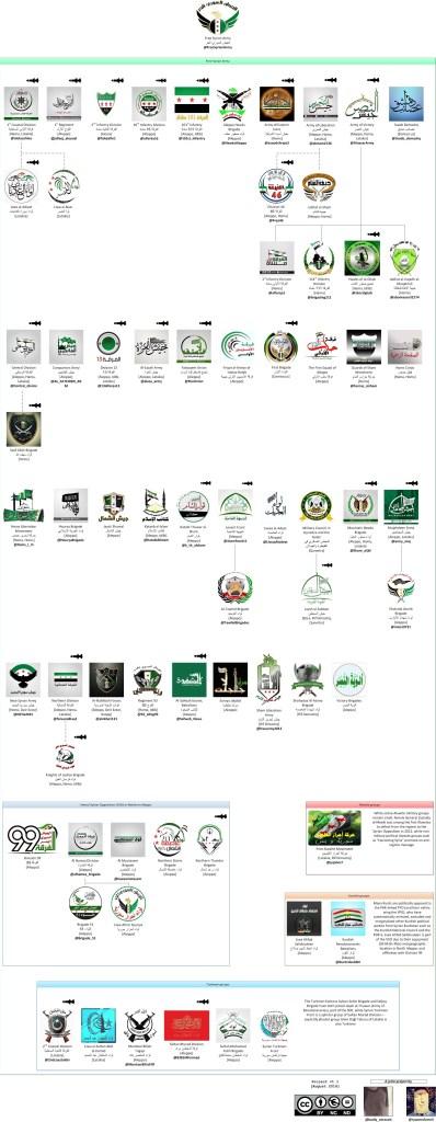Всички централни, северни и източни фракции от Свободната сирийска армия, които имат символ ракета над емблемата си, означава, че са получили доставки на противотанкови ракети BGM-71.