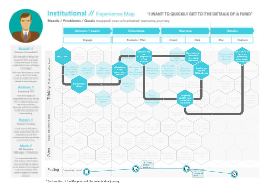 Pin by Ольга on Customer Journey Map (With images