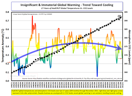 CO2_vs_cooling trend bucks climate model predictions