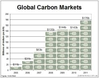 globa-carbon-market-2005-2011