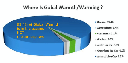 "The ""WARMING"" of the present 'global warming' fever is overwhelmingly located in the 72% of this blue planet that are our oceans. Ocean are heating because they have lost and are losing their clouds, those cooling clouds are made by plankton - click to enlarge!"