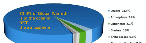 Where Is Global Warming Warmth?