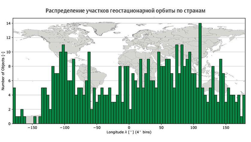 Распределение участков геостационарной орбиты по странам