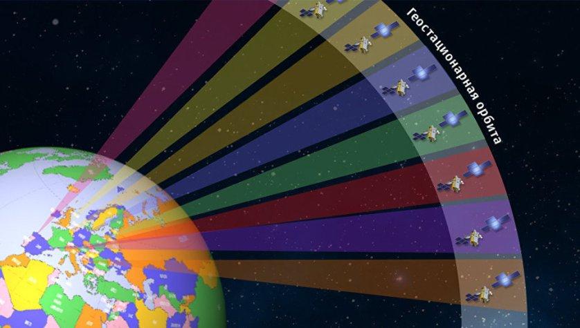 Геостационарная орбита: распределение по странам