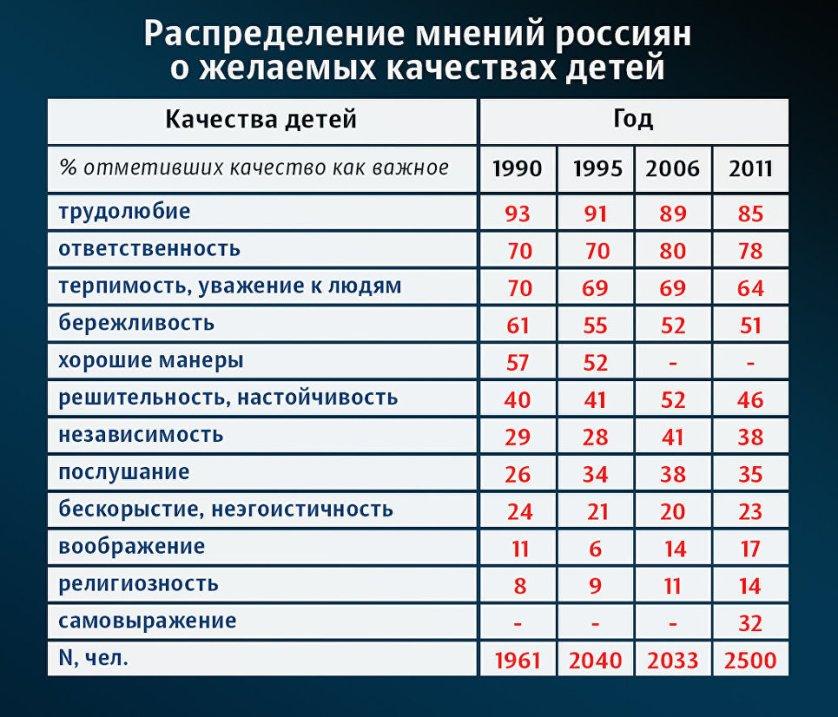Всемирное исследование ценностей, СССР/РФ, 1990, 1995, 2006, 2011 годы