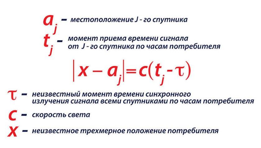 Уравнение, по которому вычисляется местоположение объекта с помощью спутниковой группировки ГЛОНАСС