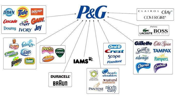 Image result for Proctor and gamble