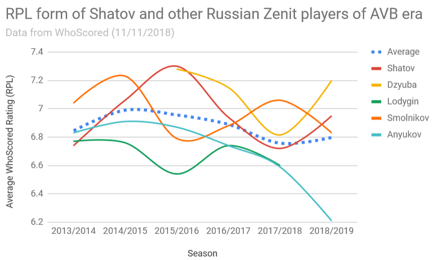 RPL form of Shatov and other Russian Zenit players of AVB era