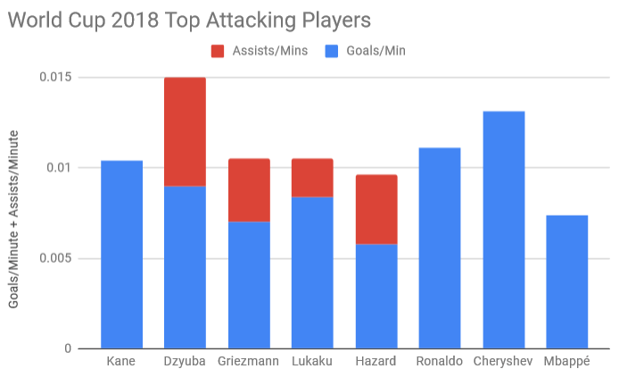World Cup 2018 Top Attacking Players