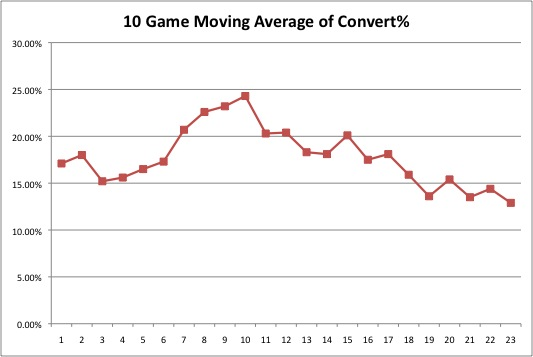 Caps convert % on scoring chances - 10 game moving average