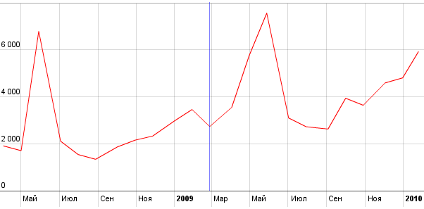 Here's How Much Morozov's Name Has Been Searched For Over The Last Year