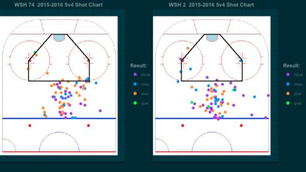 Shot chart niskyvscarly