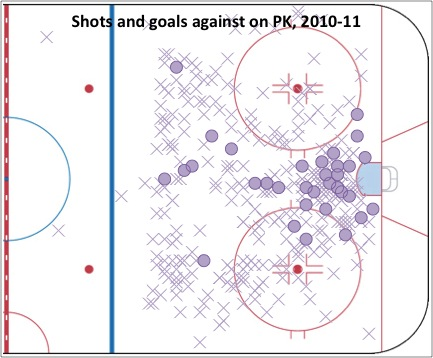 Shots goals against on PK 2010-11