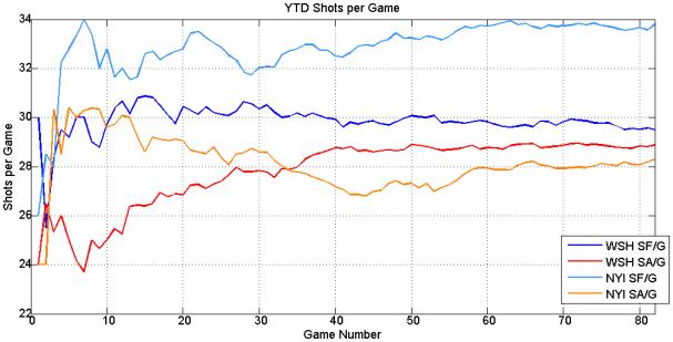 YTD_shots
