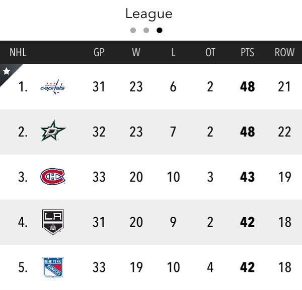 caps-first-place-nhl