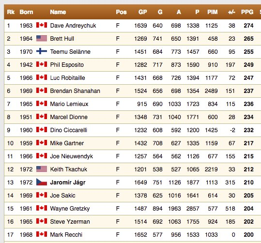 nhl-all-time-ppgs-200-or-moar