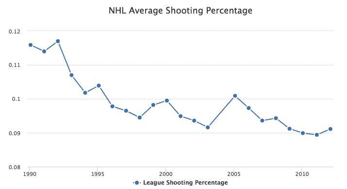 shooting-percentage-nhl