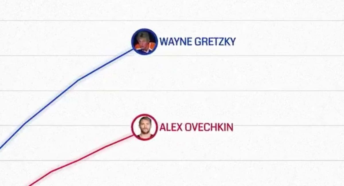 The NHL illustrated how Alex Ovechkin has closed in on Wayne Gretzky in the all-time goals race