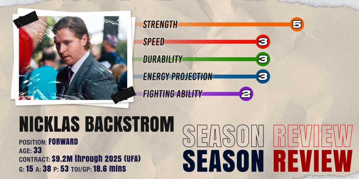 Nicklas Backstrom: 2020-21 Season Review